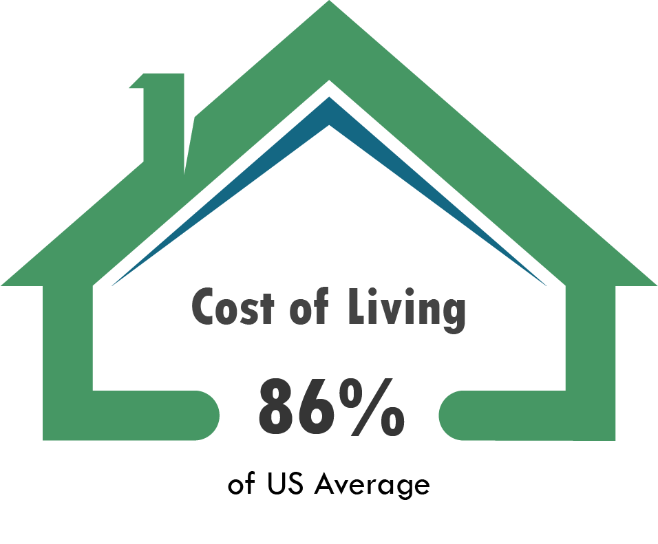 Cost of Living 86% of US Average