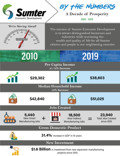 Sumter by the numbers. Click to view pdf.